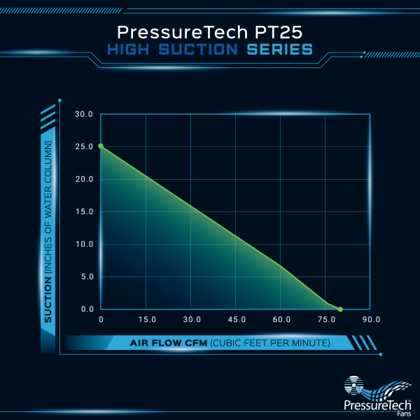 PressureTech Pt25 radon fan flow chart